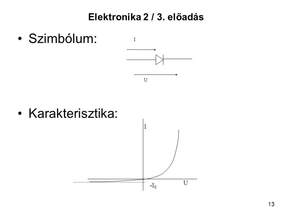 Elektronika 2 / 3. előadás Szimbólum: Karakterisztika: U I -IS U I