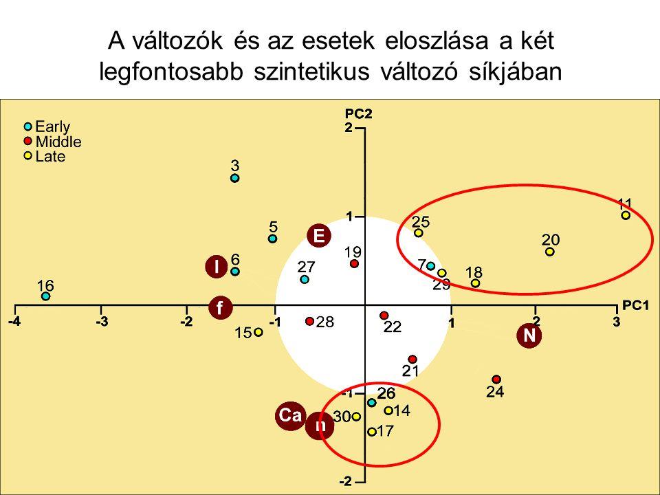 A változók és az esetek eloszlása a két legfontosabb szintetikus változó síkjában