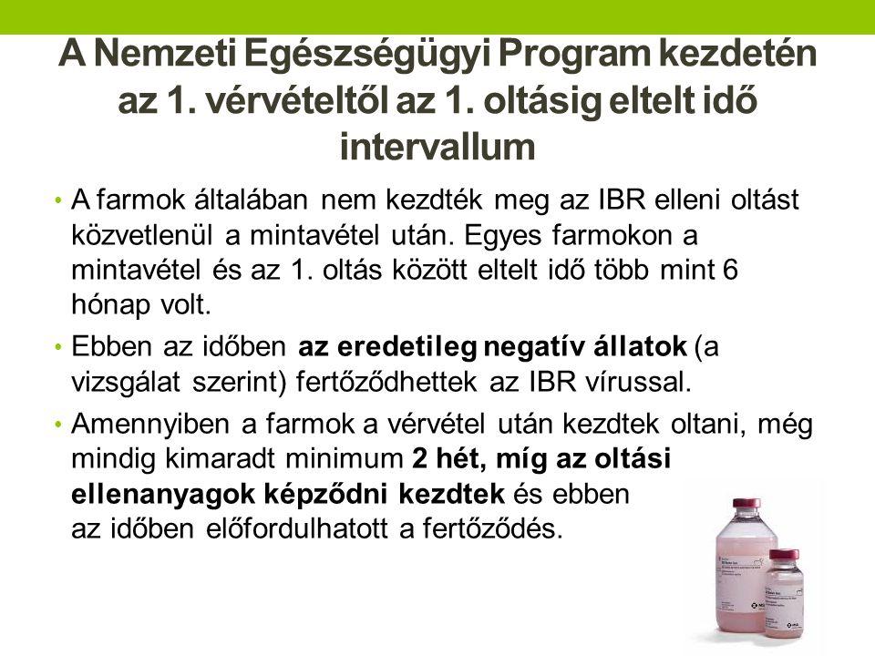 A Nemzeti Egészségügyi Program kezdetén az 1. vérvételtől az 1