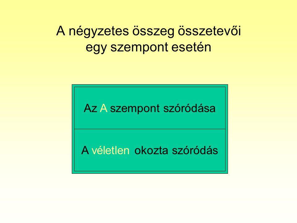 A négyzetes összeg összetevői egy szempont esetén