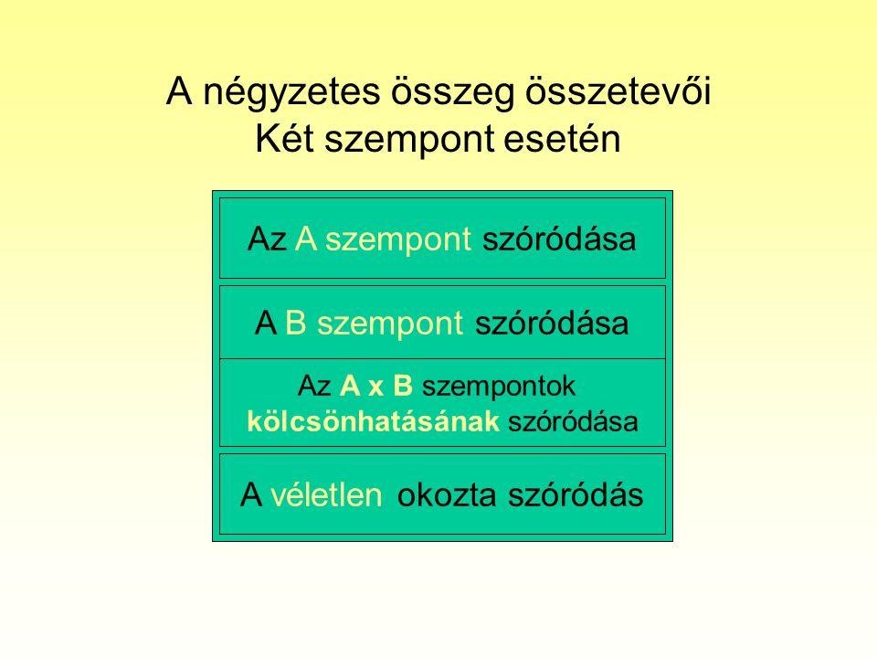 A négyzetes összeg összetevői Két szempont esetén