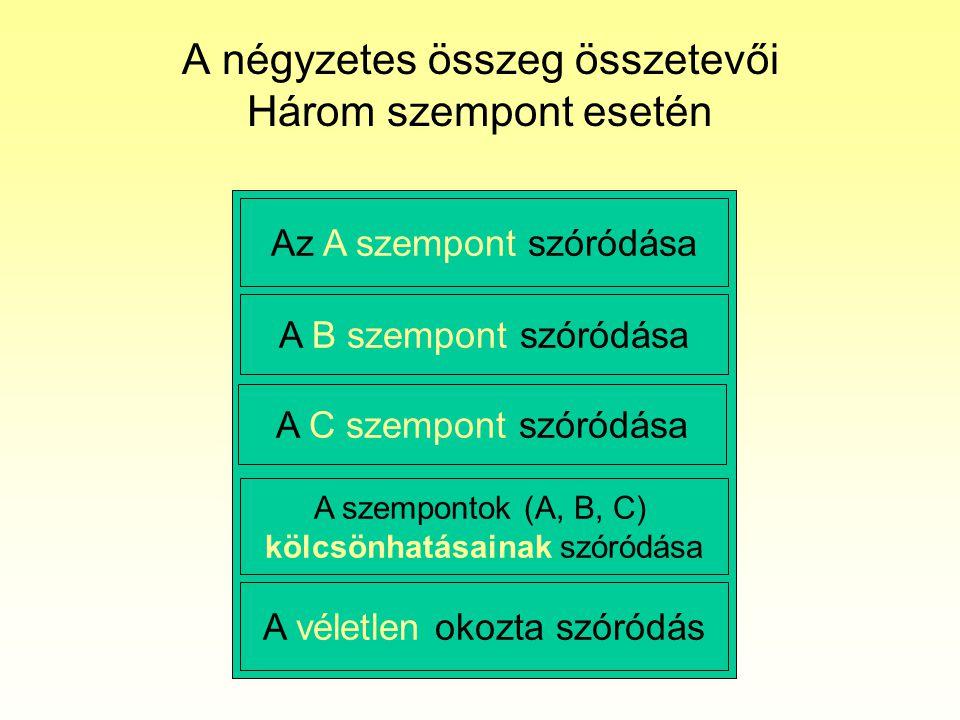 A négyzetes összeg összetevői Három szempont esetén