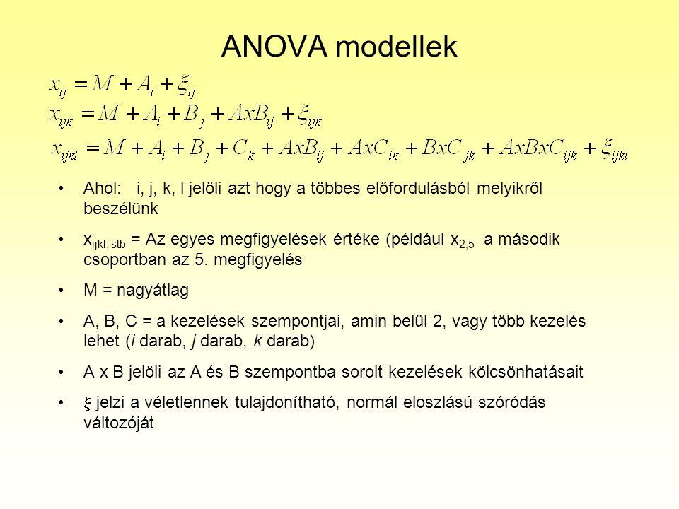 ANOVA modellek Ahol: i, j, k, l jelöli azt hogy a többes előfordulásból melyikről beszélünk.
