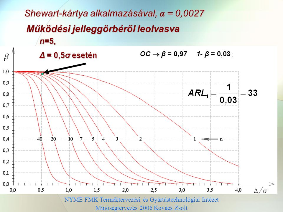 Shewart-kártya alkalmazásával, α = 0,0027