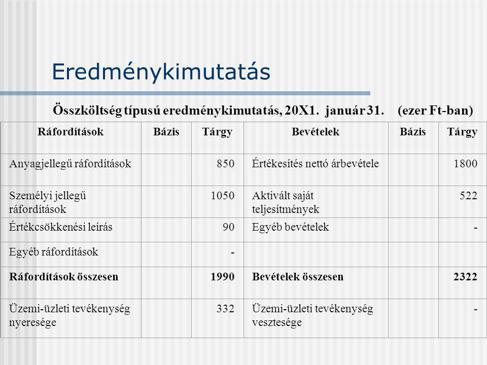 Eredménykimutatás Összköltség típusú eredménykimutatás, 20X1. január 31. (ezer Ft-ban) Ráfordítások.