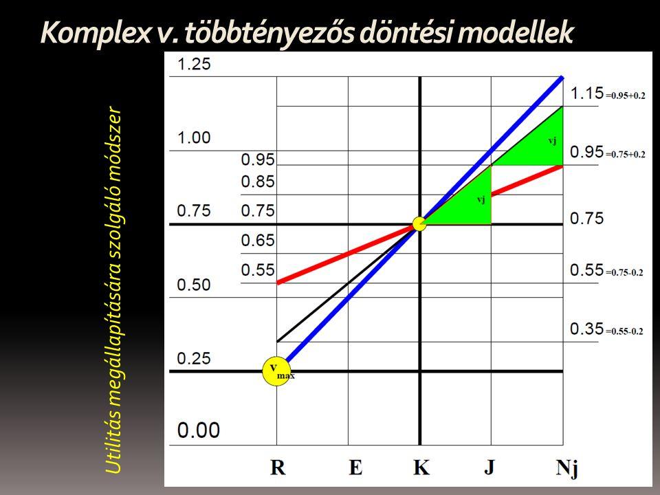 Komplex v. többtényezős döntési modellek
