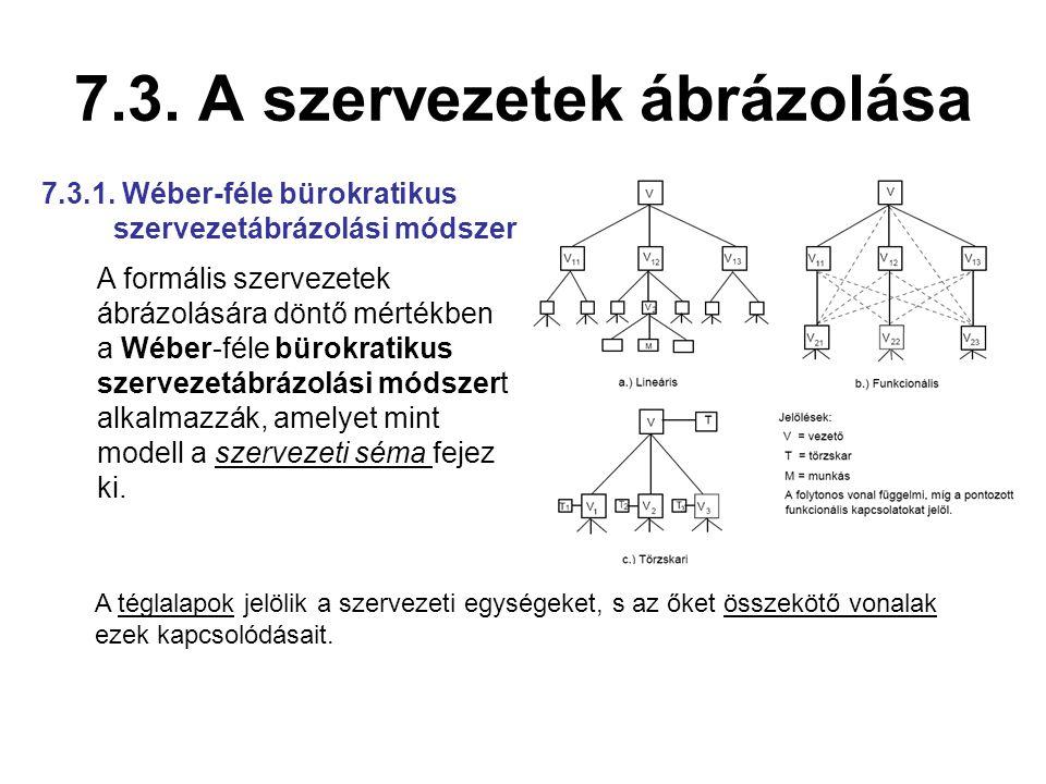 7.3. A szervezetek ábrázolása