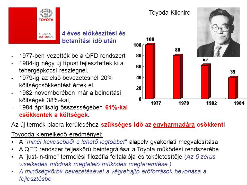Toyoda Kiichiro 4 éves előkészítési és betanítási idő után. 1977-ben vezették be a QFD rendszert.