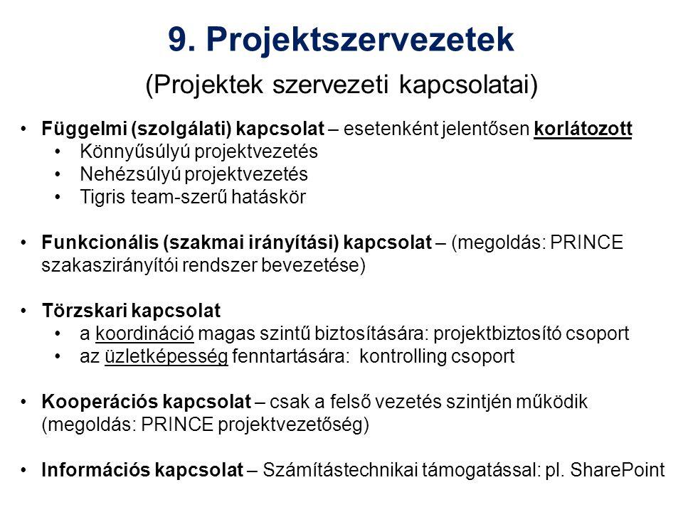 (Projektek szervezeti kapcsolatai)