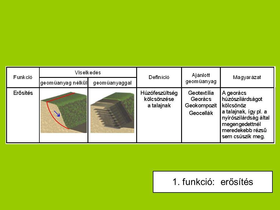 1. funkció: erősítés FUNKCI