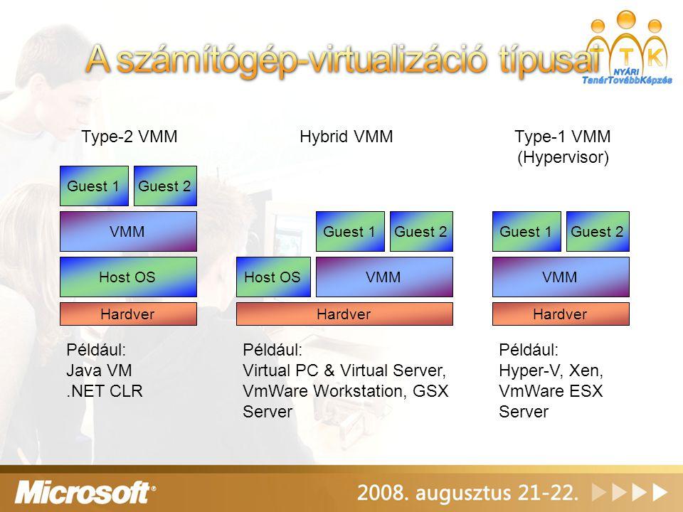 A számítógép-virtualizáció típusai