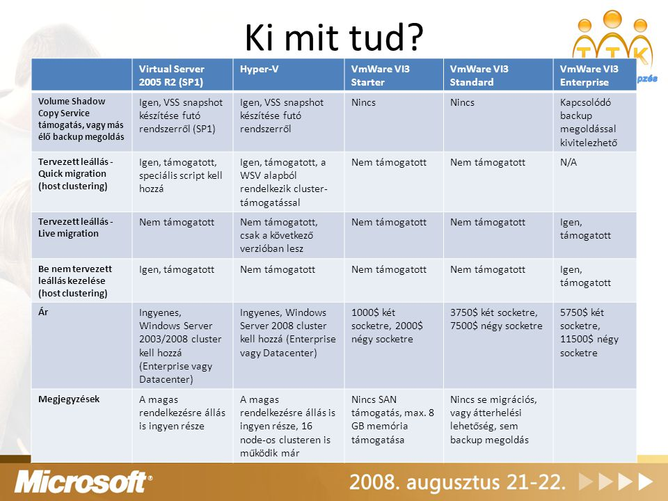 Ki mit tud Virtual Server 2005 R2 (SP1) Hyper-V VmWare VI3 Starter