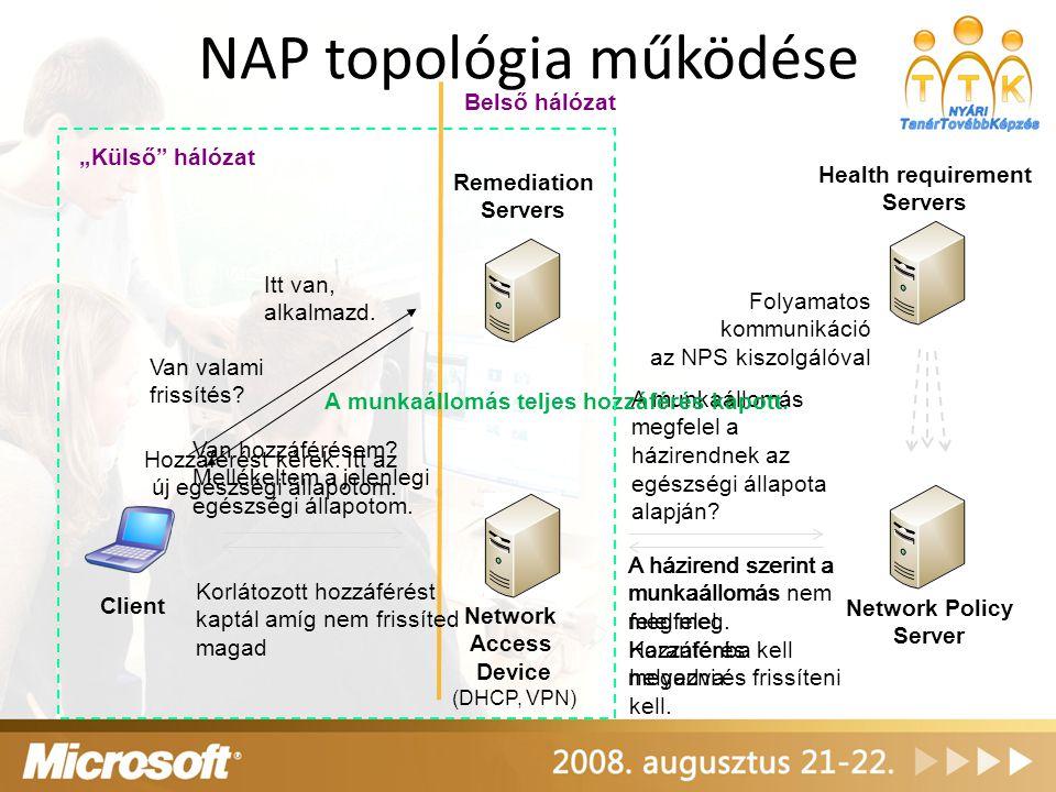 NAP topológia működése