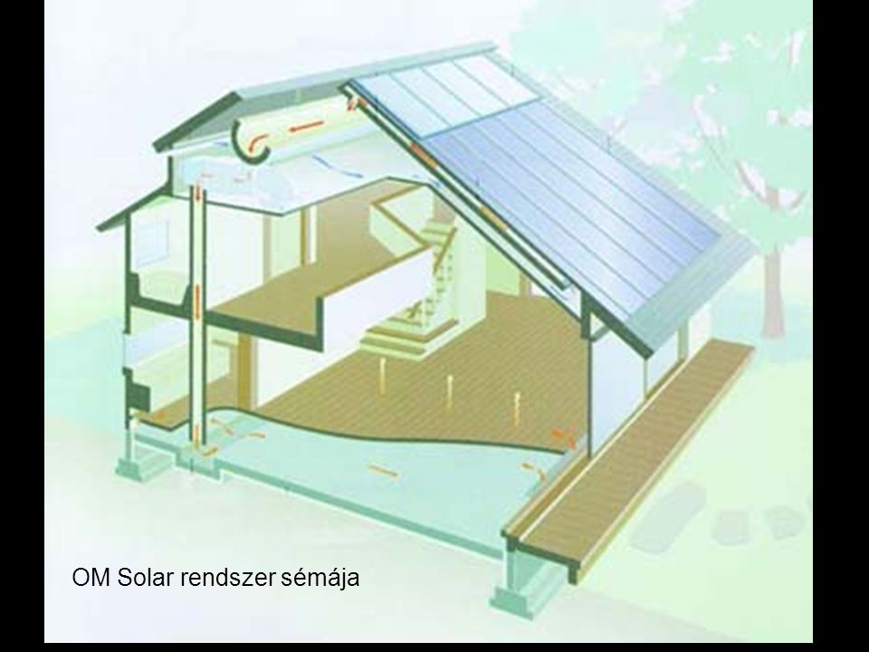 OM Solar rendszer sémája