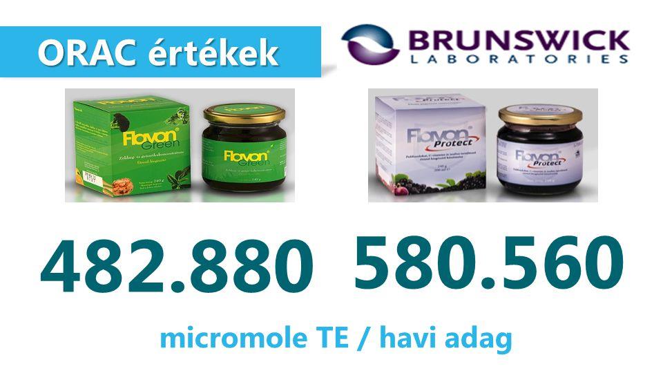 micromole TE / havi adag