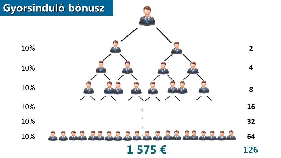 1 575 € Gyorsinduló bónusz 126 10% 2 10% 4 10% 8 10% 16 10% 32 10% 64