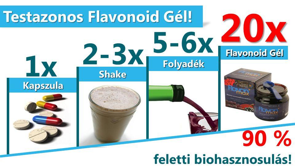20x 5-6x 2-3x 1x 90 % Testazonos Flavonoid Gél!