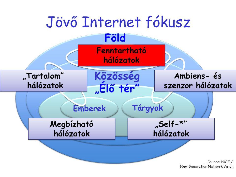 Fenntartható hálózatok Ambiens- és szenzor hálózatok