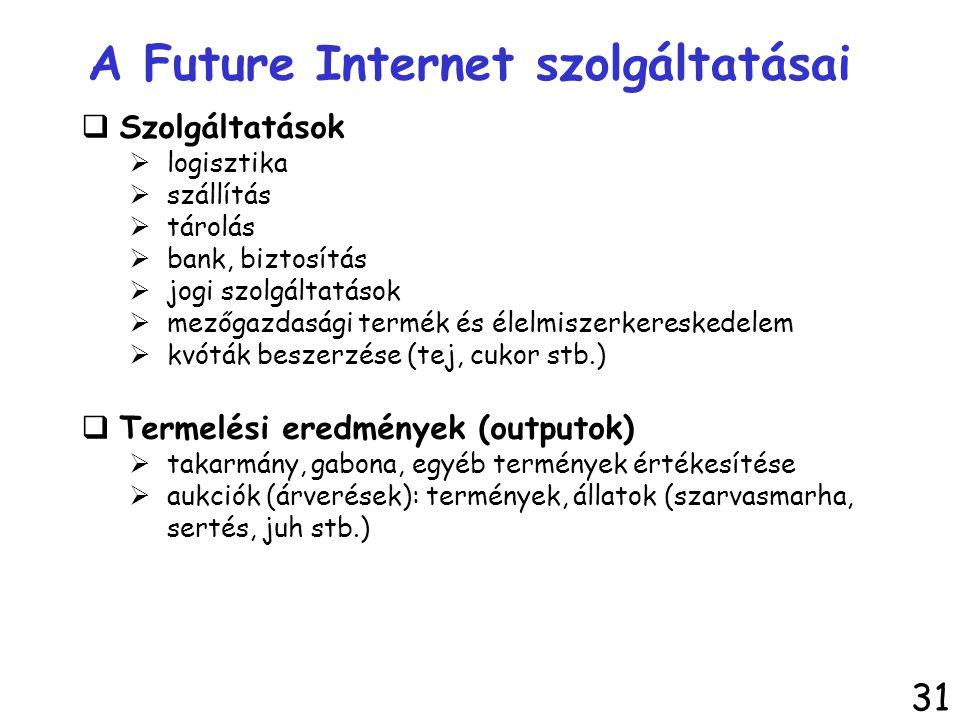 A Future Internet szolgáltatásai