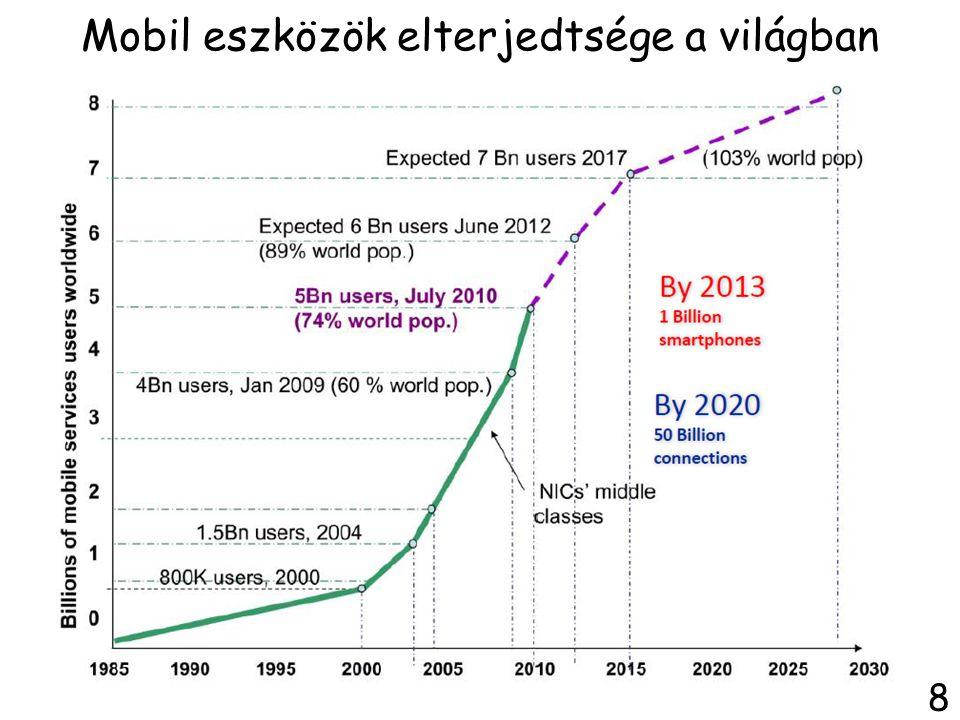 Mobil eszközök elterjedtsége a világban