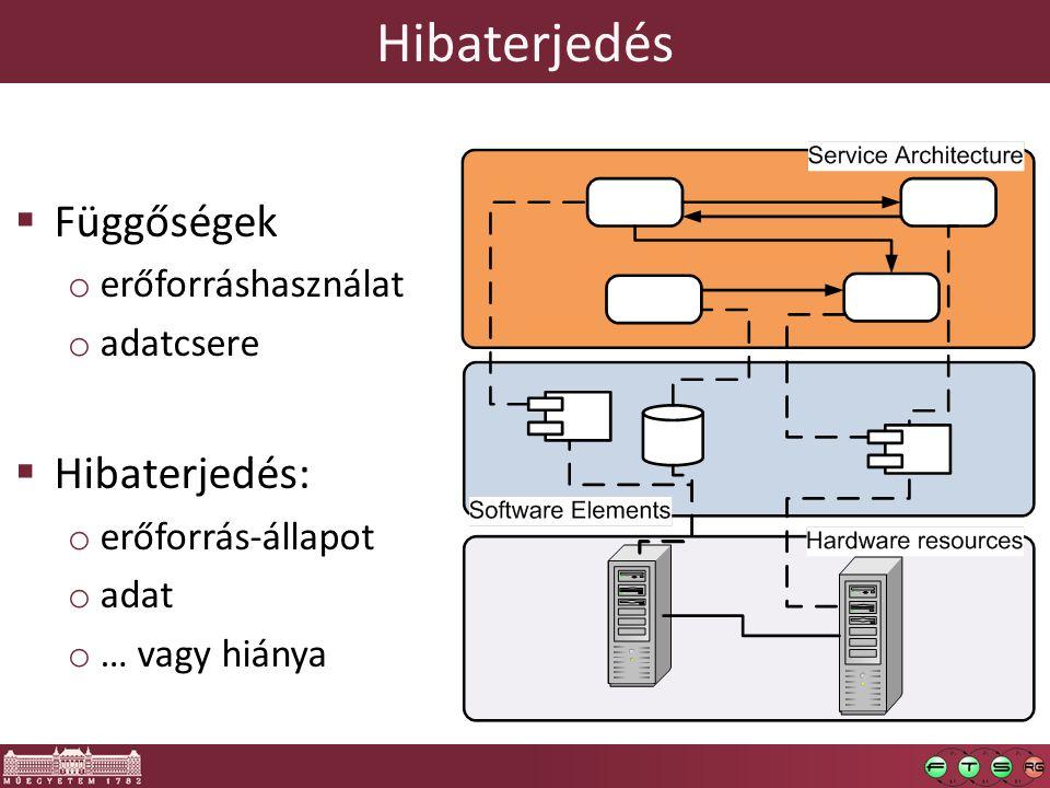 Hibaterjedés Függőségek Hibaterjedés: erőforráshasználat adatcsere