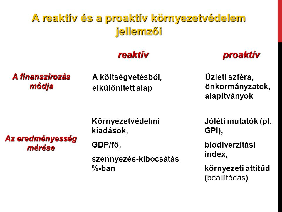 A reaktív és a proaktív környezetvédelem jellemzői