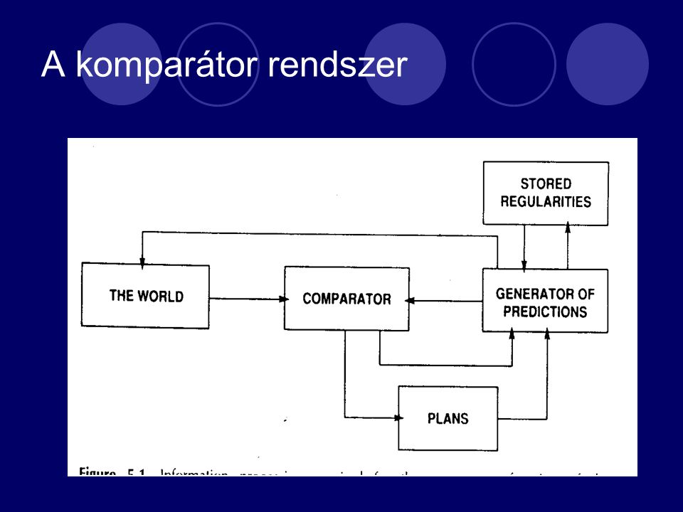 A komparátor rendszer