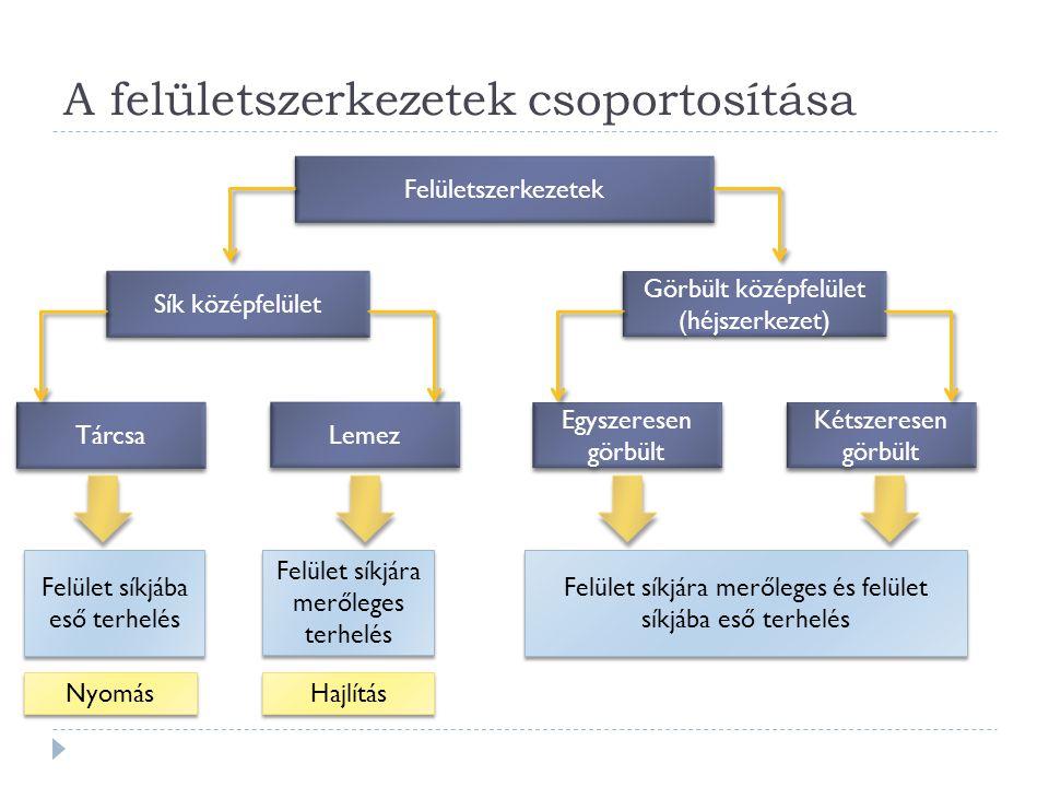 A felületszerkezetek csoportosítása