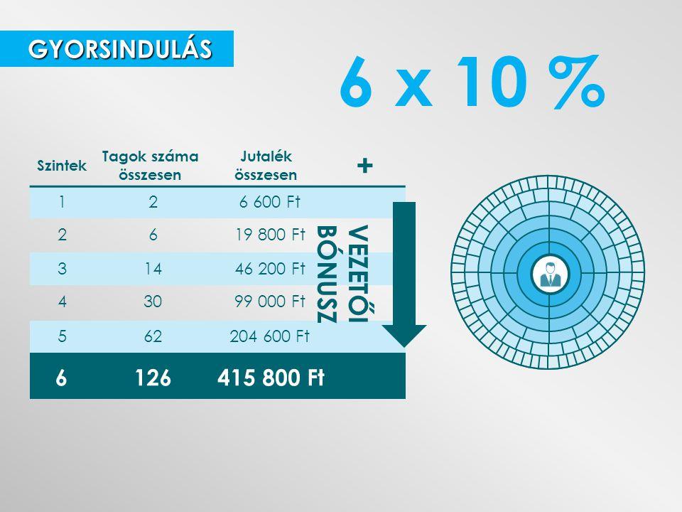 6 x 10 % + BÓNUSZ VEZETŐI GYORSINDULÁS 6 126 415 800 Ft 1 2 6 600 Ft 2