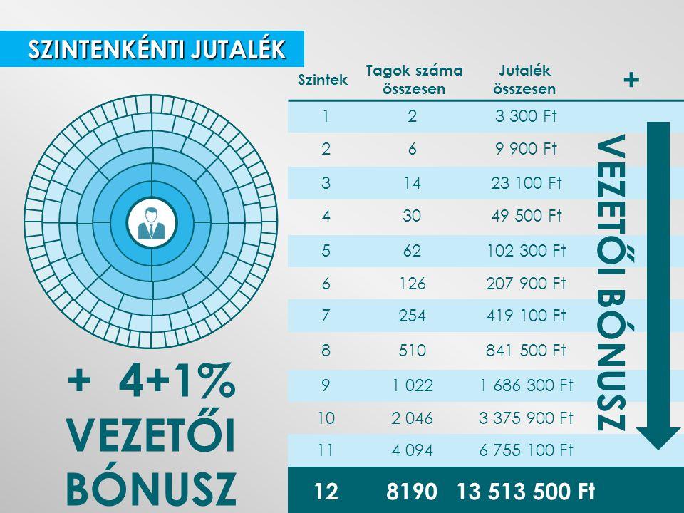 + 4+1% VEZETŐI BÓNUSZ VEZETŐI BÓNUSZ + SZINTENKÉNTI JUTALÉK 12 8190