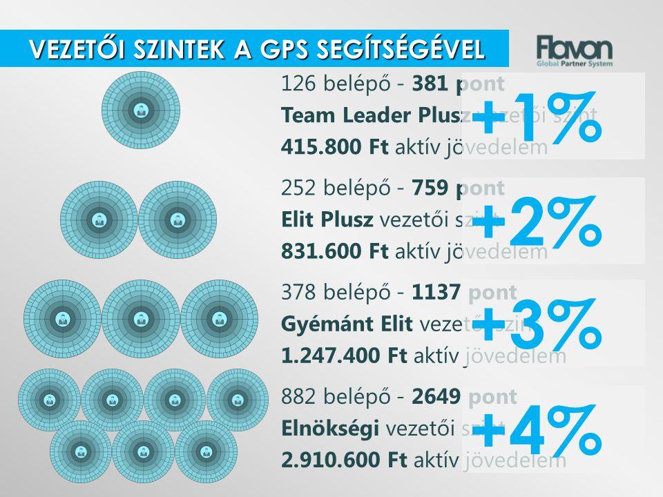 +1% +2% +3% +4% VEZETŐI SZINTEK A GPS SEGÍTSÉGÉVEL