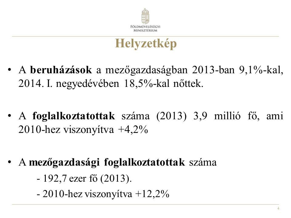 Helyzetkép A beruházások a mezőgazdaságban 2013-ban 9,1%-kal, 2014. I. negyedévében 18,5%-kal nőttek.