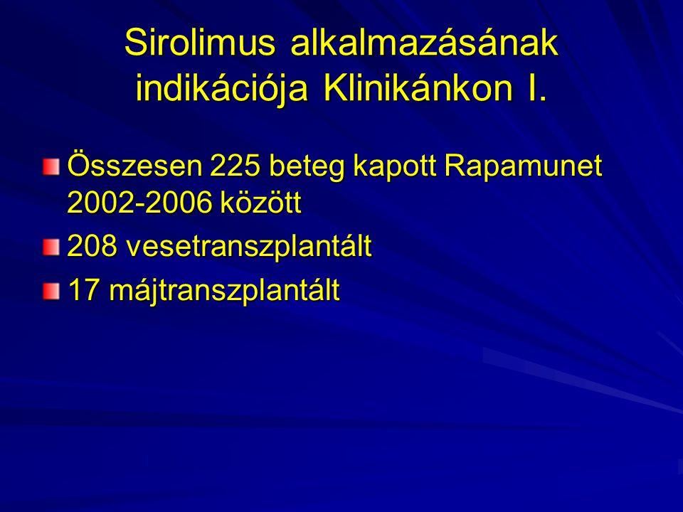 Sirolimus alkalmazásának indikációja Klinikánkon I.