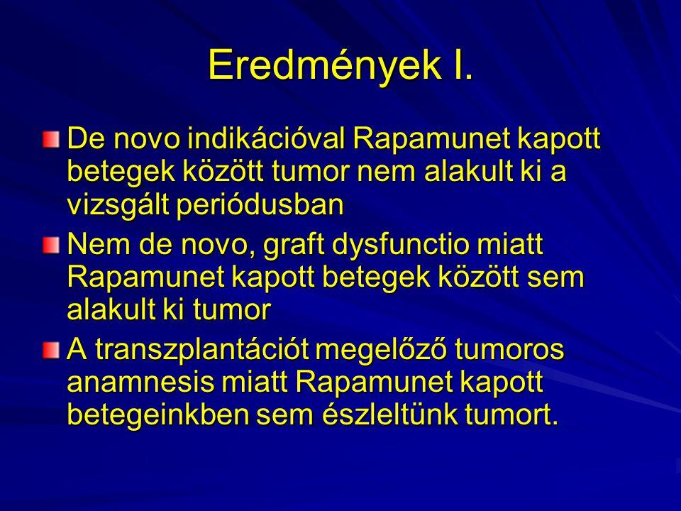 Eredmények I. De novo indikációval Rapamunet kapott betegek között tumor nem alakult ki a vizsgált periódusban.