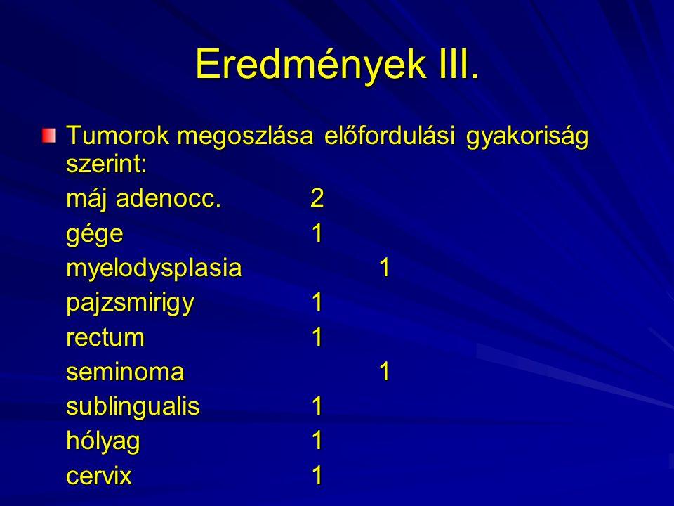 Eredmények III. Tumorok megoszlása előfordulási gyakoriság szerint: