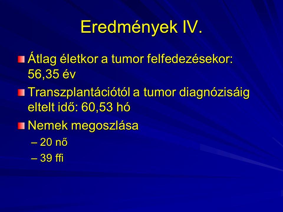 Eredmények IV. Átlag életkor a tumor felfedezésekor: 56,35 év