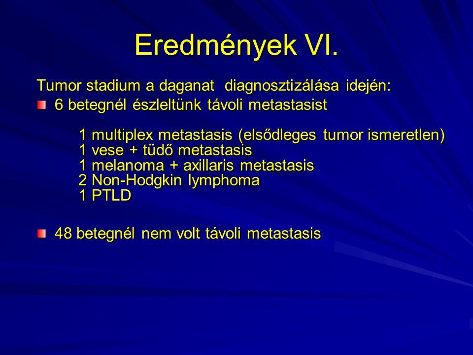 Eredmények VI. Tumor stadium a daganat diagnosztizálása idején: