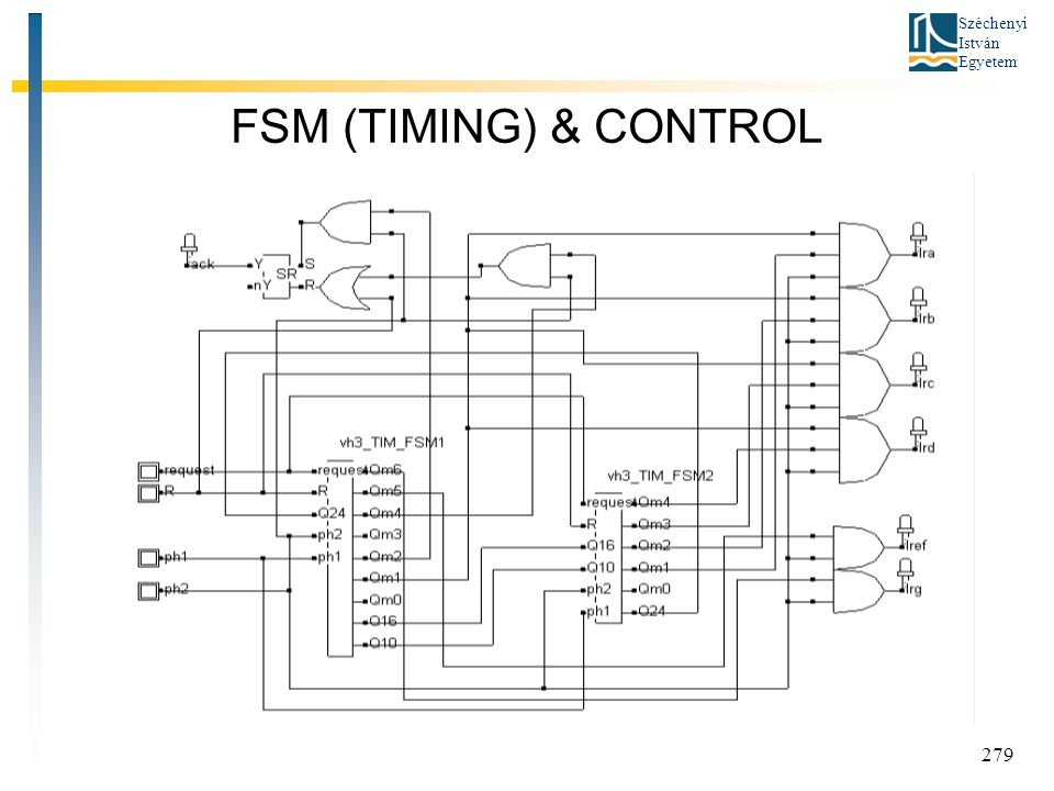 FSM (TIMING) & CONTROL