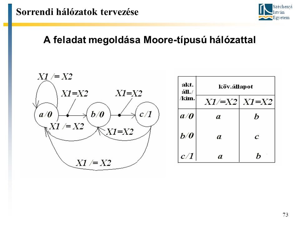 A feladat megoldása Moore-típusú hálózattal