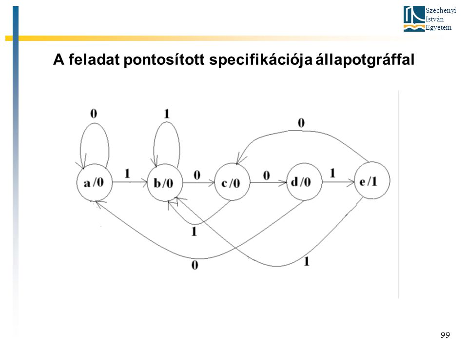 A feladat pontosított specifikációja állapotgráffal