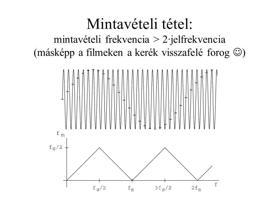 Mintavételi tétel: mintavételi frekvencia > 2·jelfrekvencia (másképp a filmeken a kerék visszafelé forog )