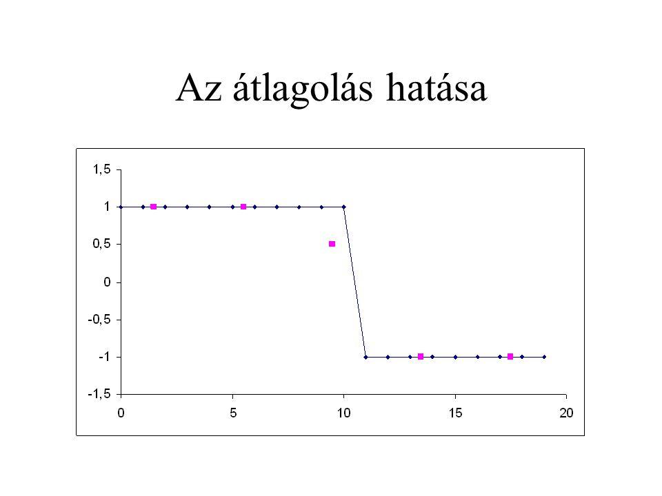 Az átlagolás hatása
