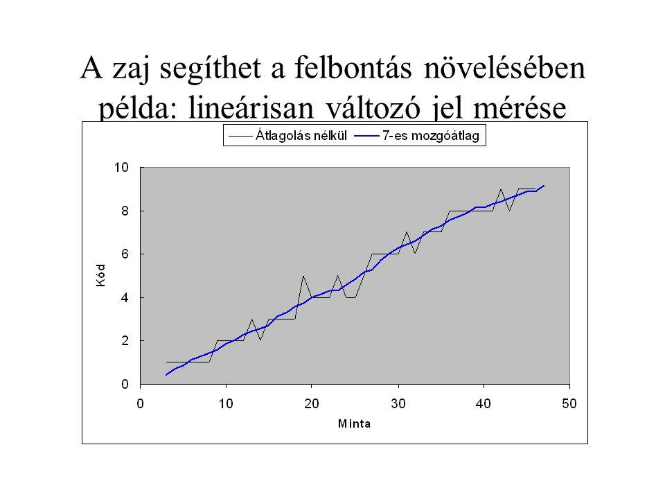 A zaj segíthet a felbontás növelésében példa: lineárisan változó jel mérése