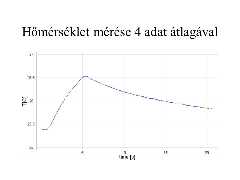 Hőmérséklet mérése 4 adat átlagával