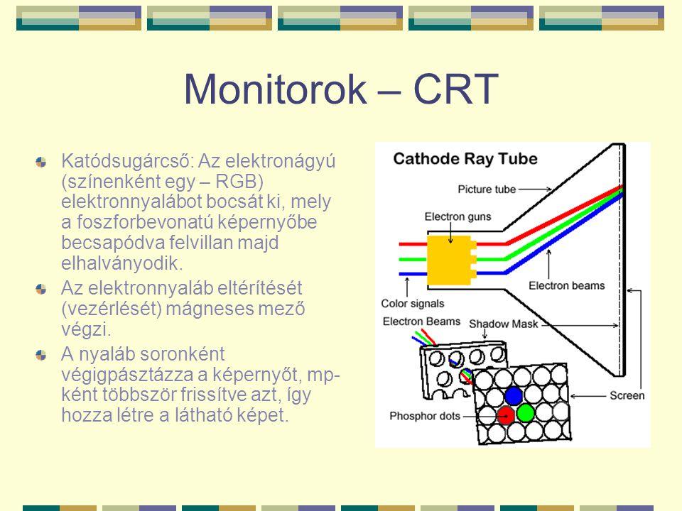 Monitorok – CRT