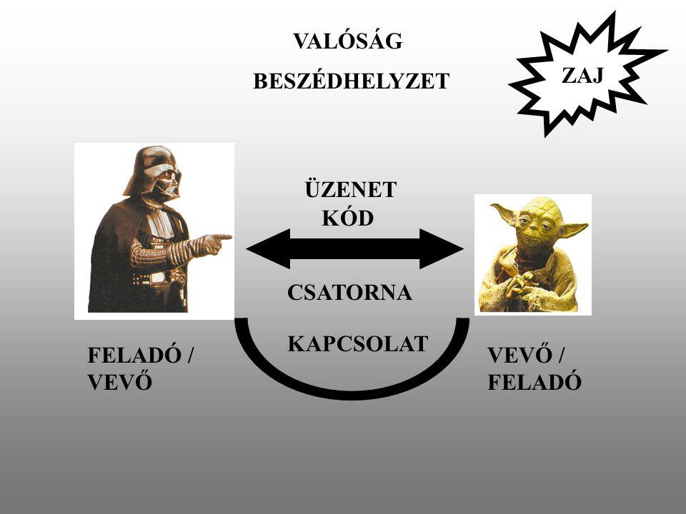 VALÓSÁG ZAJ BESZÉDHELYZET ÜZENET KÓD CSATORNA KAPCSOLAT FELADÓ / VEVŐ VEVŐ / FELADÓ