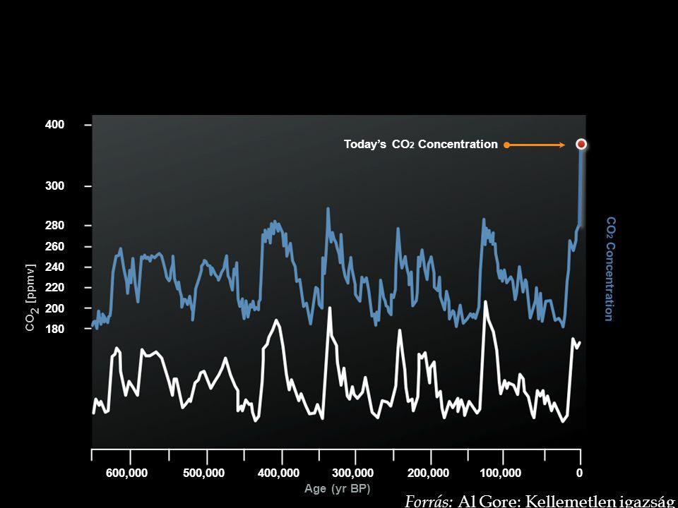 Forrás: Al Gore: Kellemetlen igazság