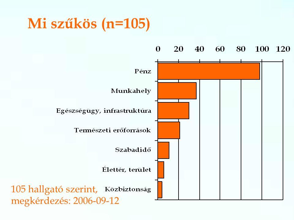 Mi szűkös (n=105) 105 hallgató szerint, megkérdezés: 2006-09-12