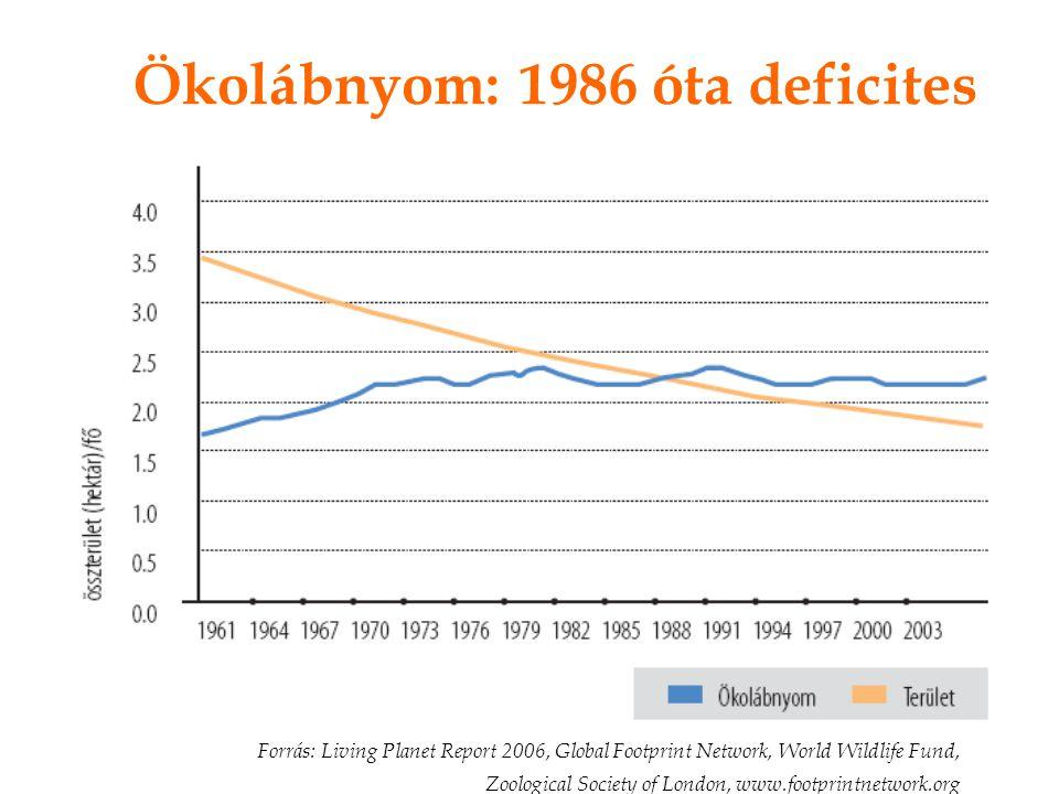 Ökolábnyom: 1986 óta deficites
