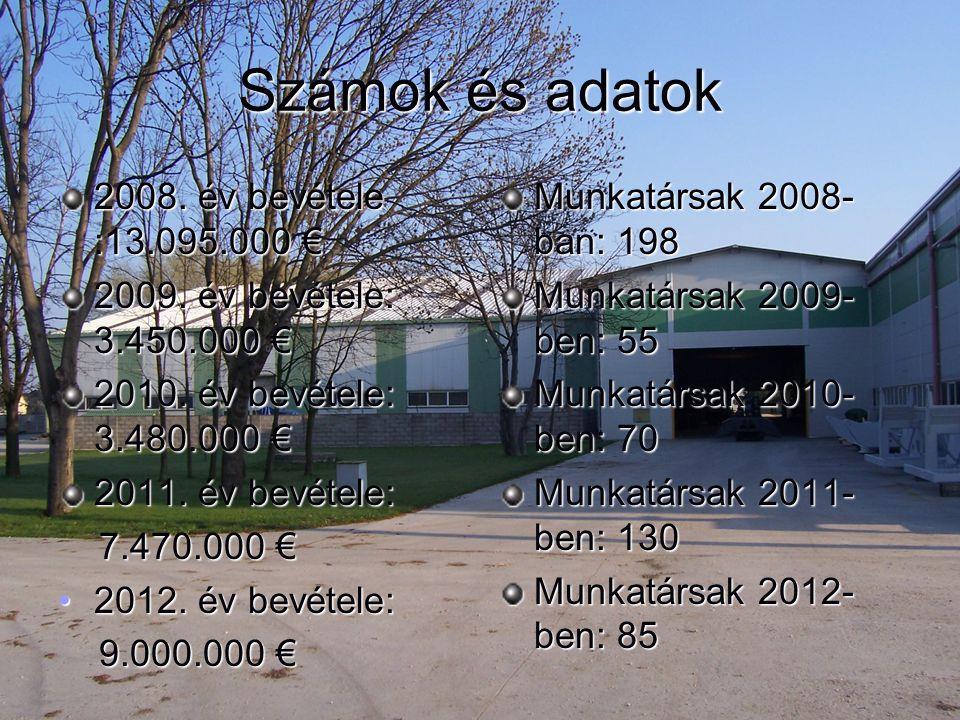 Számok és adatok 2008. év bevétele :13.095.000 €